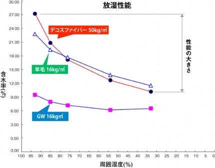 断熱材ごとの放湿性能の比較