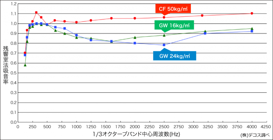 断熱材ごとの吸音率の比較